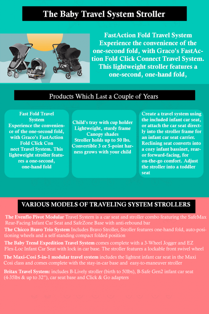 Travel system Bob Ironman Double Stroller infographic